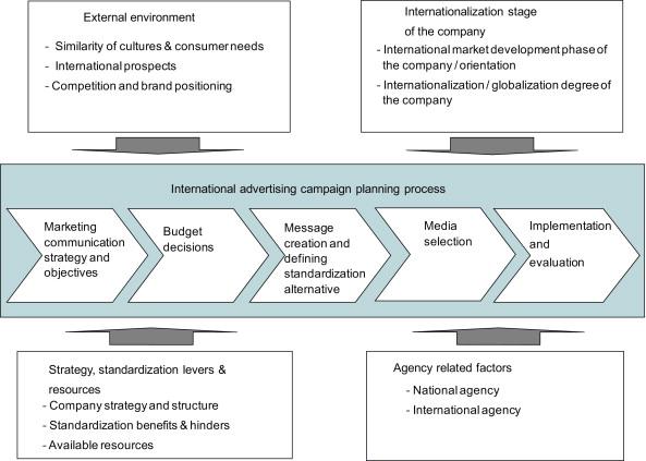 کمپین تبلیغاتی - Advertising Campaign - فرایند تبلیغات