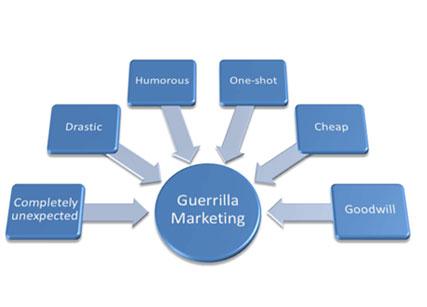 بازاریابی پارتیزانی - بازاریابی مخفیانه - guerrilla marketing