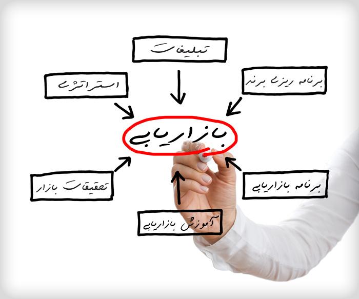 فرایند مشاوره بازاریابی - مشاور بازاریابی