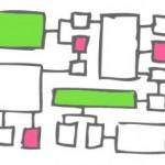 برنامه ریزی بازاریابی - فرایند بازاریابی - برنامه بازاریابی