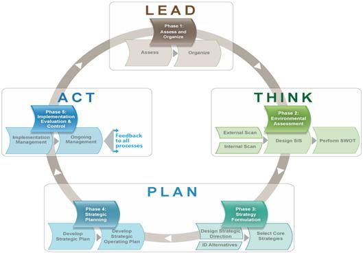 lead plan of development thesis