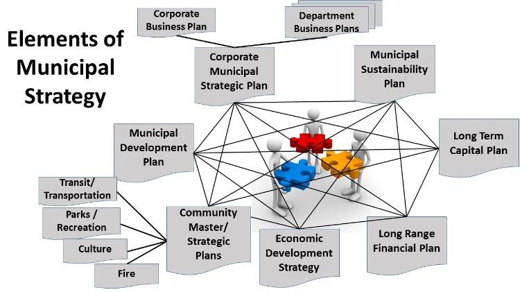 استراتژی شهرداری