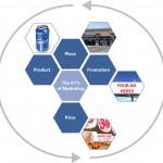 ابزار بازاریابی - چهار پی
