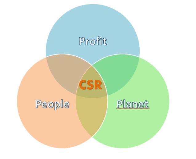 روش های مسئولیت اجتماعی - CSR - مسئولیت اجتماعی