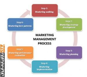 مدیریت بازاریابی - مدیریت بازاریابی و فروش