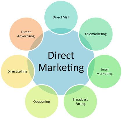 بازاریابی مستقیم - direct marketing
