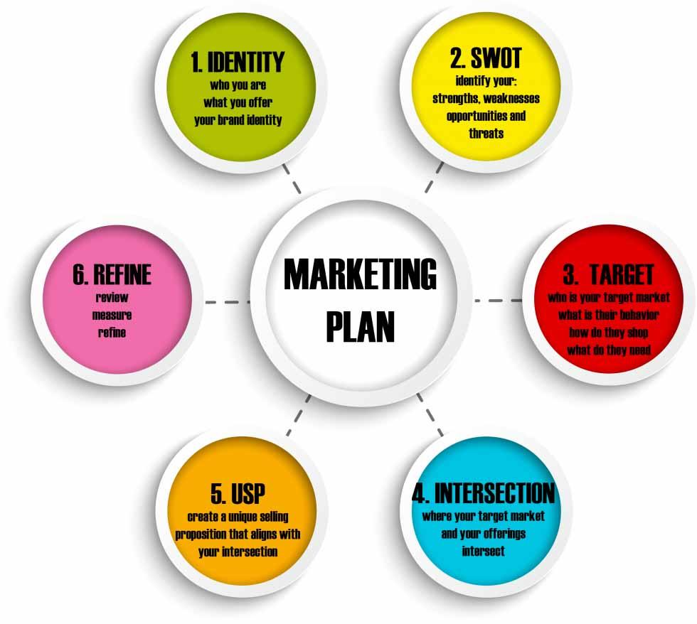 طرح بازاریابی - برنامه بازاریابی - marketing plan