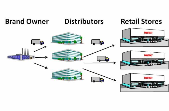 انواع شبکه توزیع - distribution channels - شبکه پخش