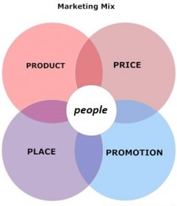 marketingmixdiagram