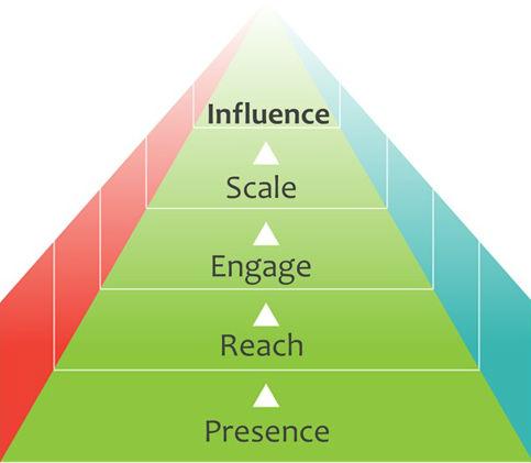 بازاریابی شبکه ای ، بازاریابی هرمی ، بازاریابی چند سطحی
